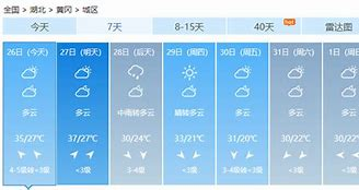 荆门天气预报 的图像结果