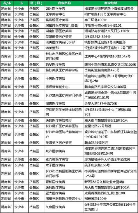 2020新版湖南省长沙市岳麓区医学美容工商企业公司商家名录名单 ...