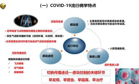一图搞定新冠肺炎诊疗方案第七版,都有哪些变化。(福利多 ...