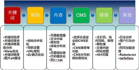 SEO新手入门教程:网站SEO优化的切入点!_SEO教程_广州SEO