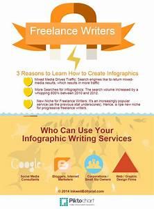 freelance writing services login